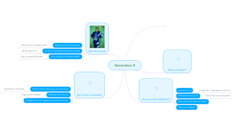 Mind Map: Generation X