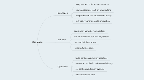 Mind Map: Use case