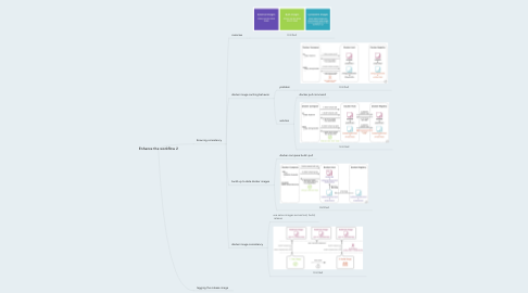 Mind Map: Enhance the workflow 2