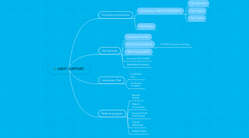 Mind Map: HOANGQUY
