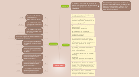 Mind Map: PARTIDA DOBLE