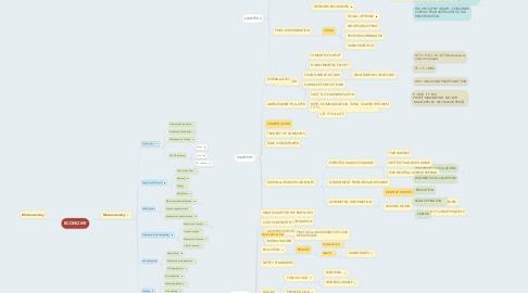Mind Map: ECONOMY