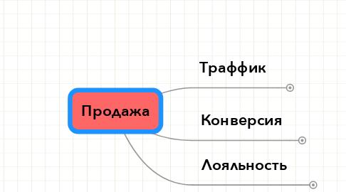 Mind Map: Продажа