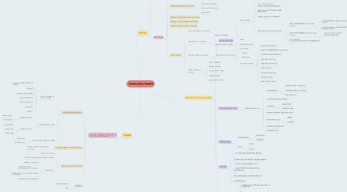 Mind Map: Community Health