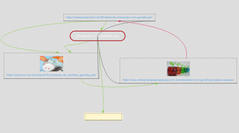 Mind Map: artesanato com garrafas pet
