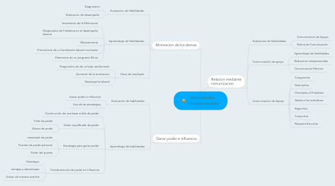 Mind Map: Habilidades Interpersonales