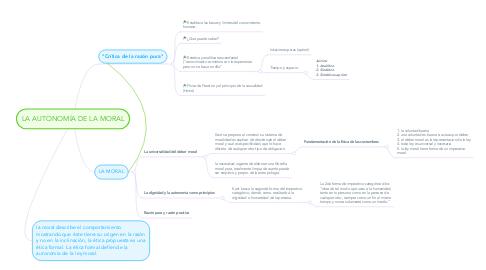 Mind Map: LA AUTONOMÍA DE LA MORAL