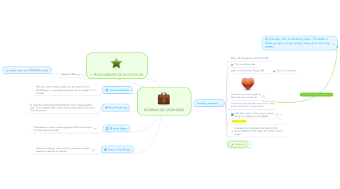 Mind Map: NORMA ISO 9000:2000