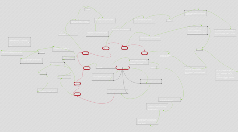 Mind Map: Los siete pasos
