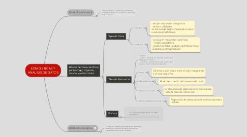 Mind Map: ESTADISTICAS Y ANALISIS DE DATOS