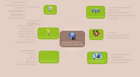 Mind Map: INFRAESTRUCTURA DE TI Y TECNOLÓGICA EMERGENTE