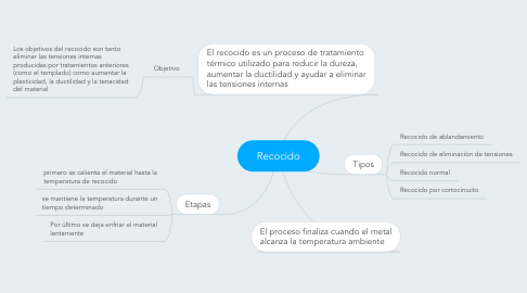 Mind Map: Recocido