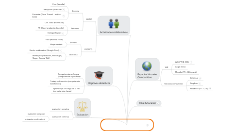 Mind Map: Lengua CII Francés / French 2 2011