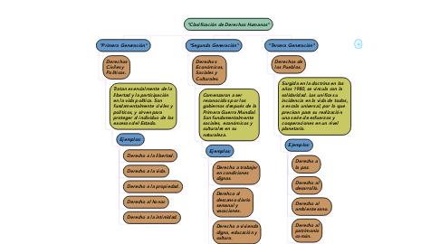 """Mind Map: """"Clasificación de Derechos Humanos"""""""