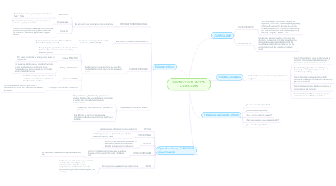 Mind Map: DISEÑO Y EVALUACION CURRICULAR