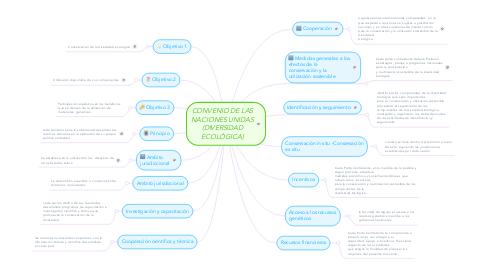 Mind Map: CONVENIO DE LAS NACIONES UNIDAS (DIVERSIDAD ECOLÓGICA)