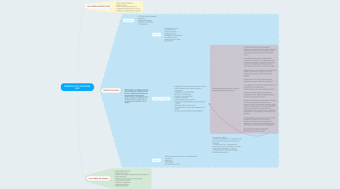 Mind Map: DEMENCIA TIPO ALZHEIMER F009