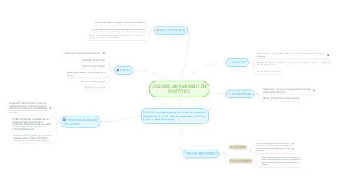 Mind Map: CICLO DE VIDA MODELO EN PROTOTIPO