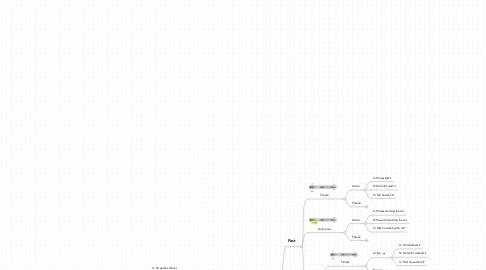 Mind Map: English Grammar - Tenses