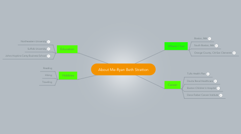 Mind Map: About Me-Ryan Beth Stratton