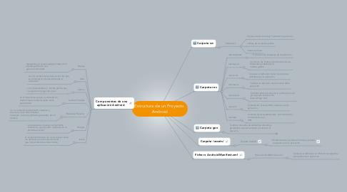 Mind Map: Estructura de un Proyecto Android