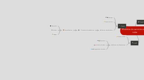Mind Map: Modelos de servicios en la nube