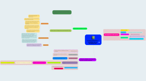 Mind Map: LA EDUCACIÓN EN LA SOCIEDAD DE LA INFORMACIÓN