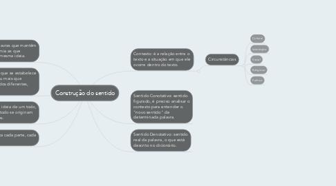 Mind Map: Construção do sentido