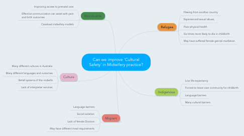 Mind Map: Can we improve 'Cultural Safety' in Midwifery practice?