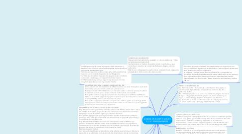 Mind Map: MODELOS ECONOMICOS CONTEMPORANEOS
