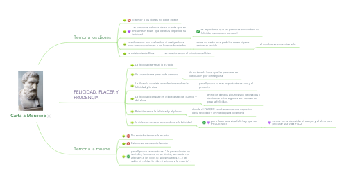 Mind Map: Carta a Meneceo