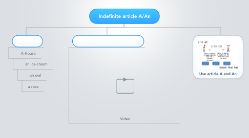 Mind Map: Indefinite article A/An