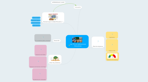 Mind Map: Las TIC en Instituciones Educativas