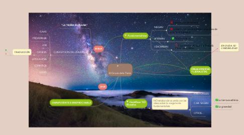 Mind Map: El Circulo de la Tierra