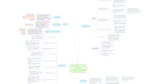 Mind Map: Estrategia Nacional para la Prevención y el Control del Sobrepeso, la Obesidad y la Diabetes
