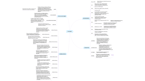 Mind Map: DICTAMEN