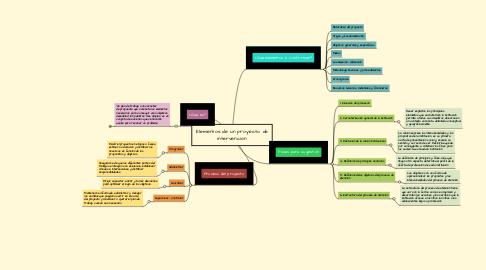 Mind Map: Elementos de un proyecto de intervención