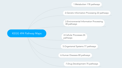 Mind Map: KEGG 494 Pathway Maps