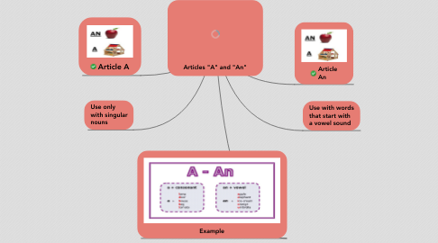 """Mind Map: Articles """"A"""" and """"An"""""""