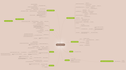 Mind Map: Клуб, версия 22.08