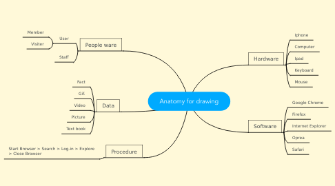 Mind Map: Anatomy for drawing