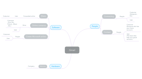 Mind Map: Gmail