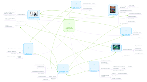 Mind Map: Improving Creativity of the Project Team