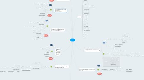 Mind Map: Ferme