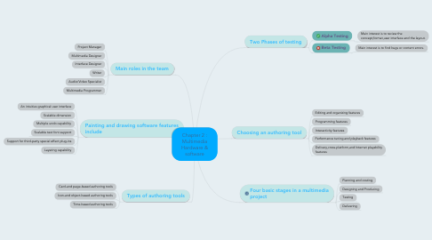 Mind Map: Chapter 2 : Multimedia Hardware & software