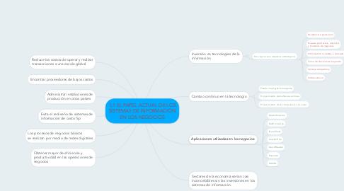 Mind Map: 1.1 EL PAPEL ACTUAL DE LOS SISTEMAS DE INFORMACIÓN EN LOS NEGOCIOS