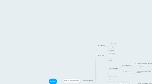 Mind Map: Білки