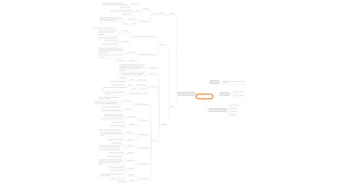 Mind Map: Historisismos