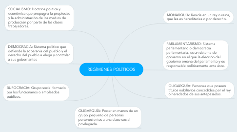 Mind Map: REGÍMENES POLÍTICOS