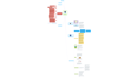 Mind Map: Foundations of Education By: Alada Sparks